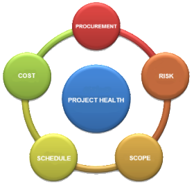 Project Health Evaluation